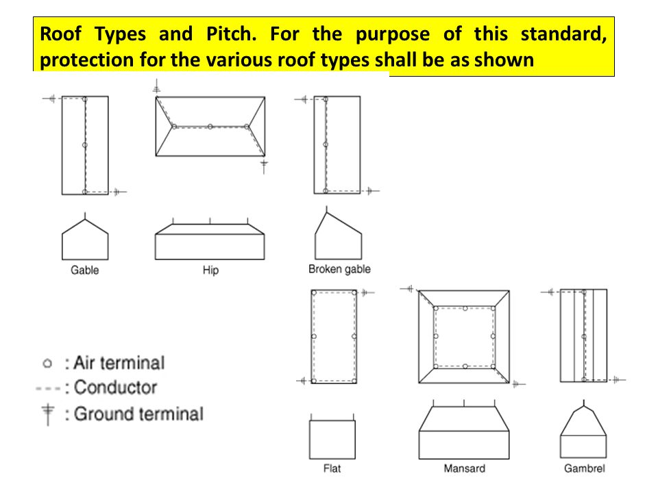Roof Types and Pitch.