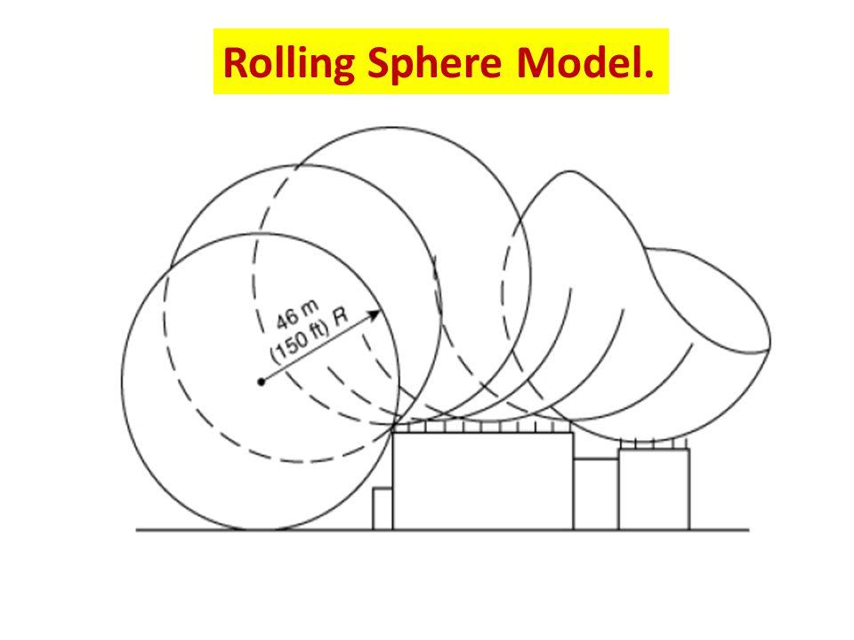 Rolling Sphere Model.
