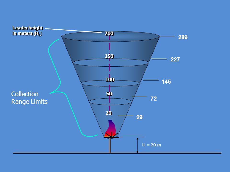 Collection Range Limits 200 289 150 227 100 145 50 72 20 29 H = 20 m