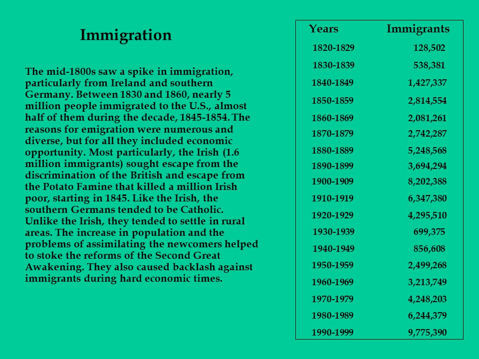 Immigration Years Immigrants
