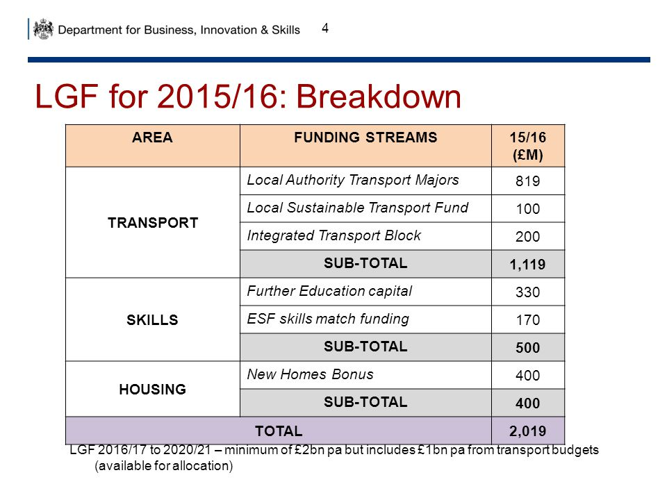 LGF for 2015/16: Breakdown AREA FUNDING STREAMS 15/16 (£M) TRANSPORT