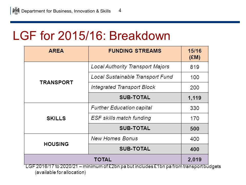 LGF for 2015/16: Breakdown AREA FUNDING STREAMS 15/16 (£M) TRANSPORT