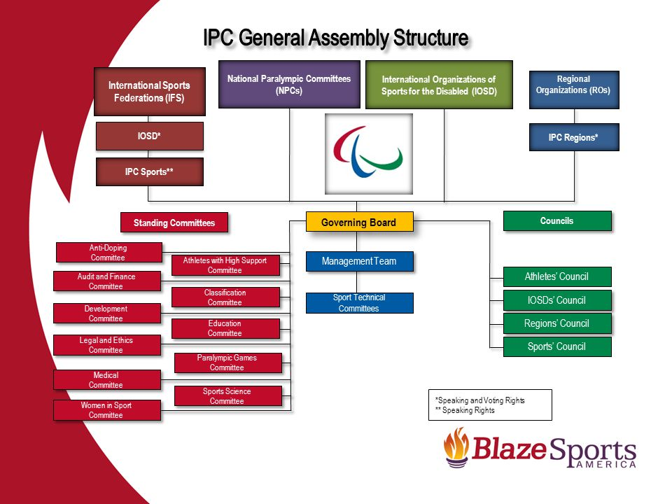 IPC General Assembly Structure