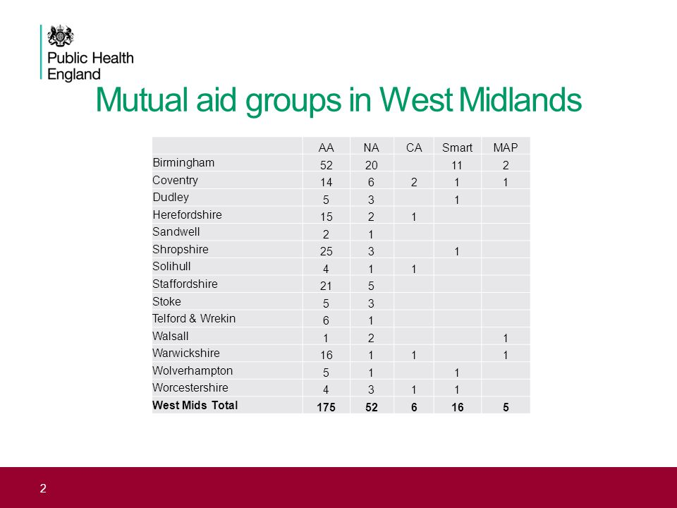 Mutual aid groups in West Midlands