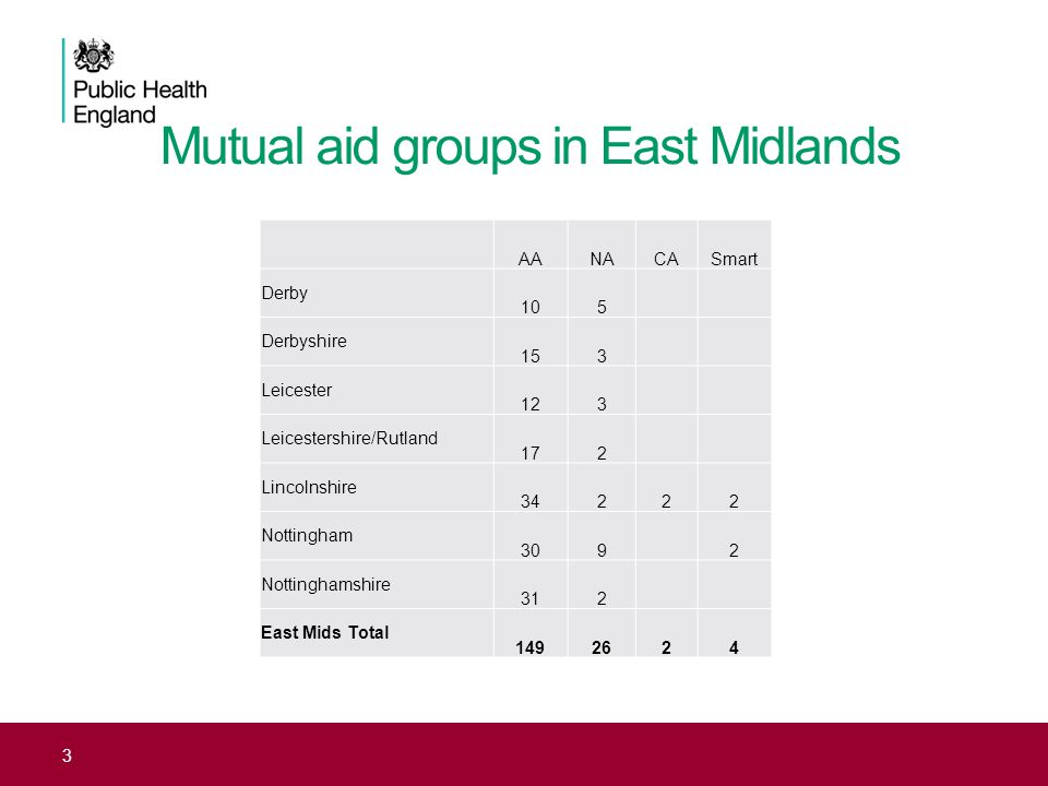 Mutual aid groups in East Midlands