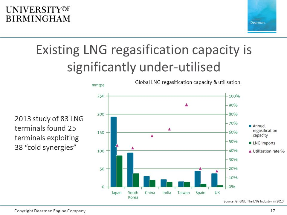 Existing LNG regasification capacity is significantly under-utilised