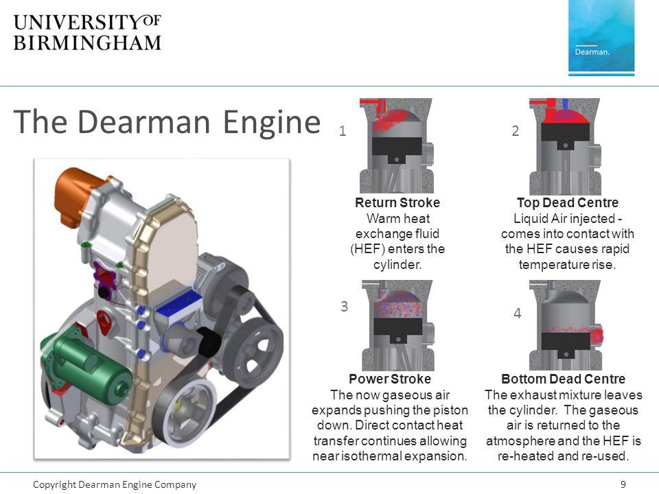 Warm heat exchange fluid (HEF) enters the cylinder.