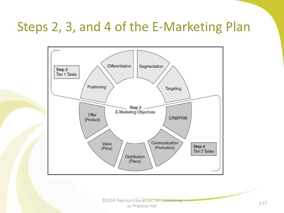 Steps 2, 3, and 4 of the E-Marketing Plan