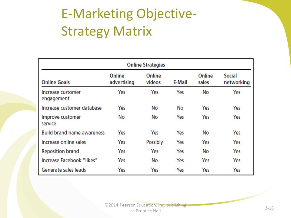 E-Marketing Objective- Strategy Matrix