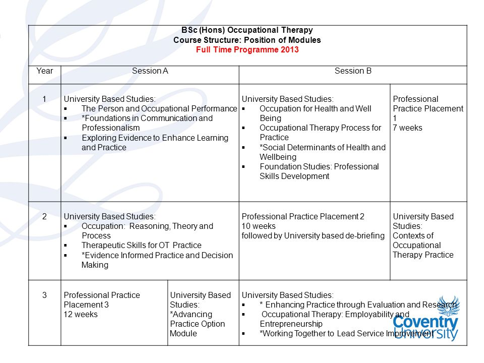 BSc (Hons) Occupational Therapy Course Structure: Position of Modules