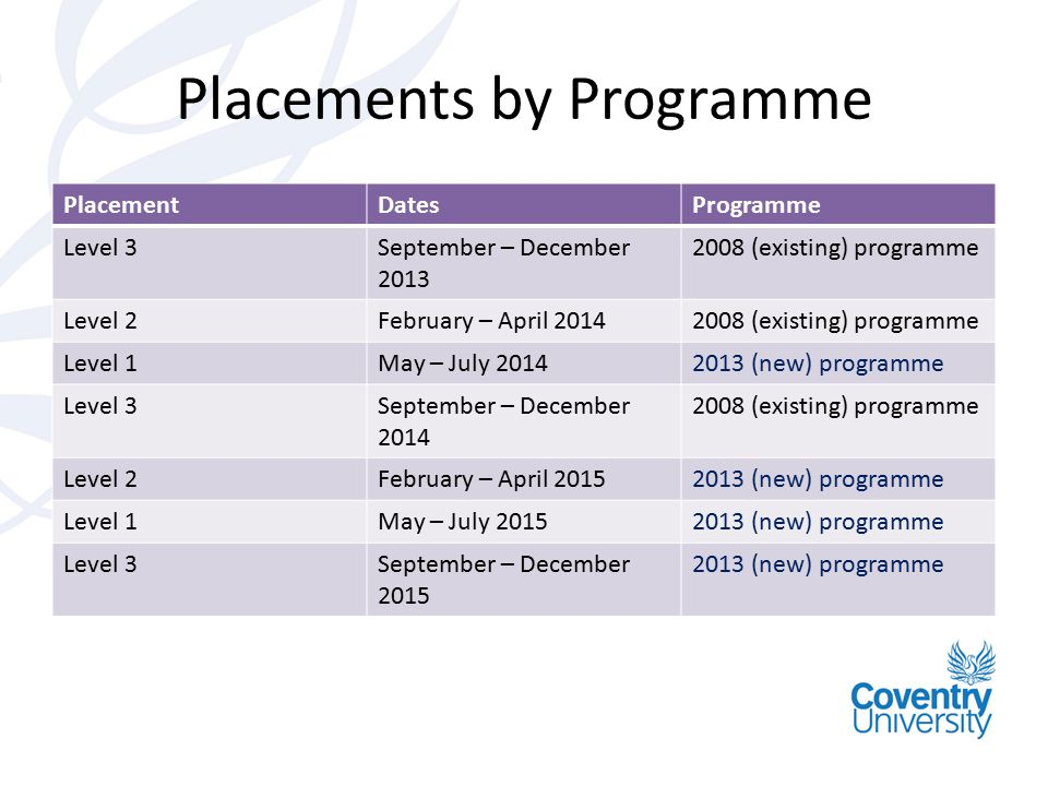 Placements by Programme