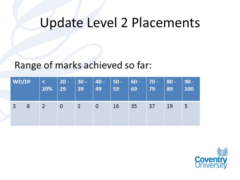 Update Level 2 Placements
