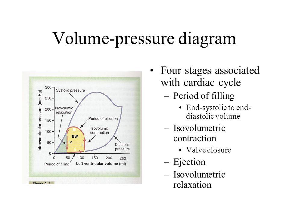 Volume-pressure diagram