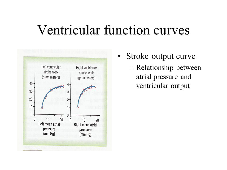 Ventricular function curves