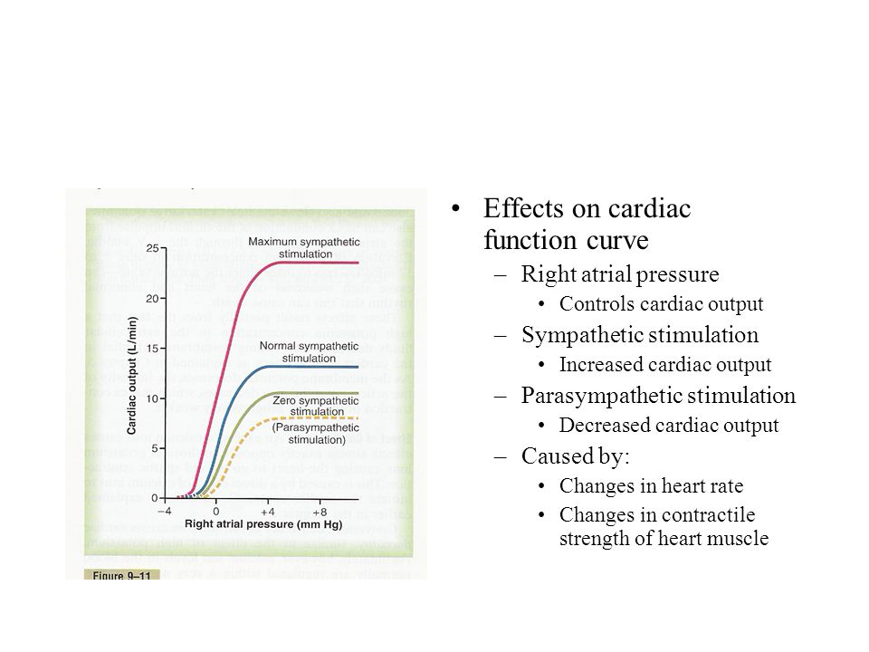 Effects on cardiac function curve