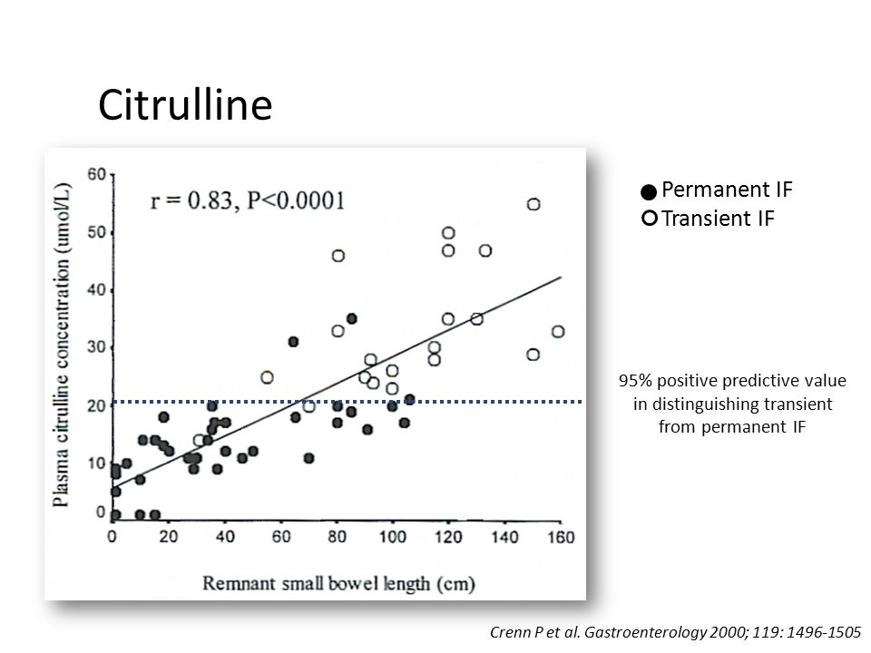 Citrulline Permanent IF Transient IF