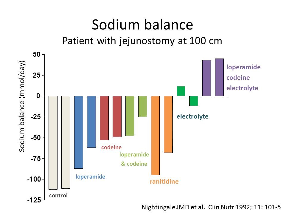 Sodium balance Patient with jejunostomy at 100 cm
