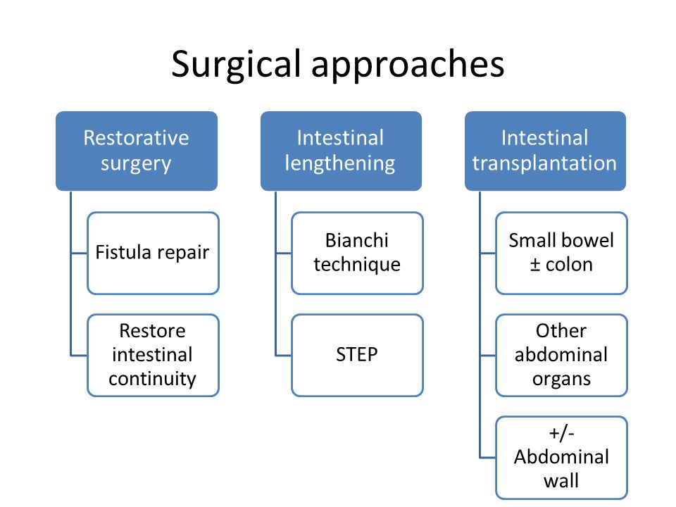 Surgical approaches Restorative surgery Fistula repair