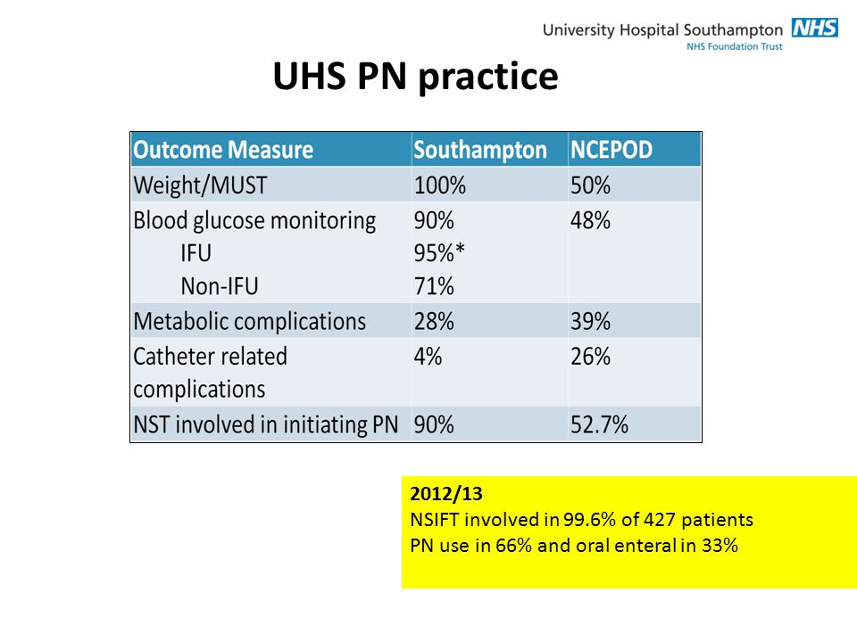 UHS PN practice 2012/13 NSIFT involved in 99.6% of 427 patients