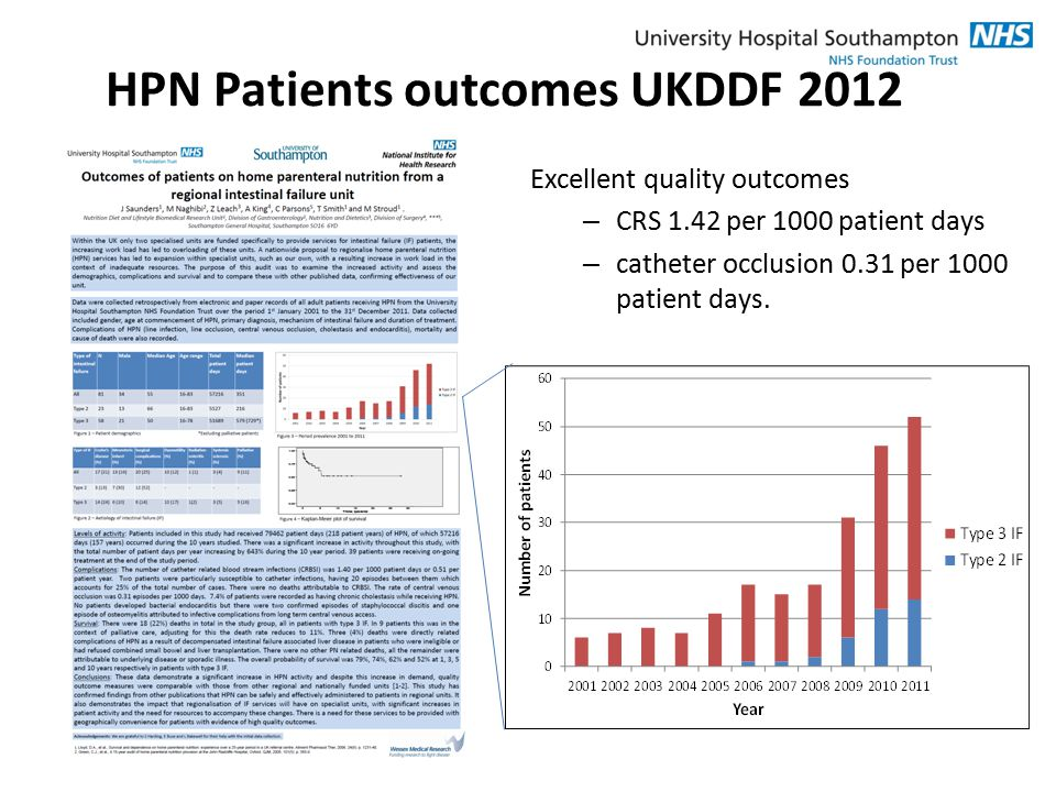 HPN Patients outcomes UKDDF 2012