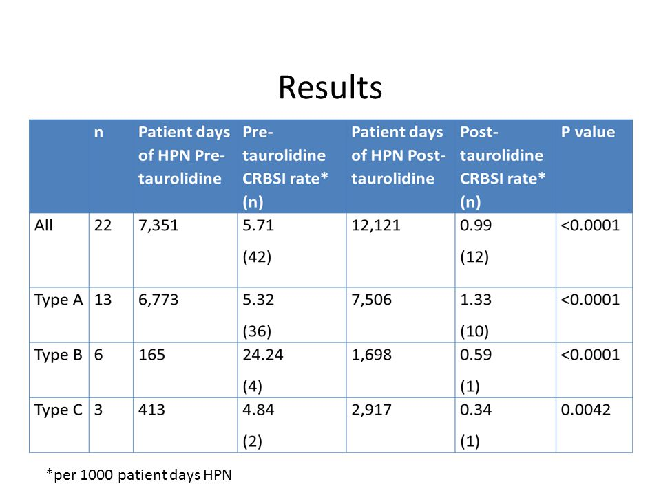 Results *per 1000 patient days HPN