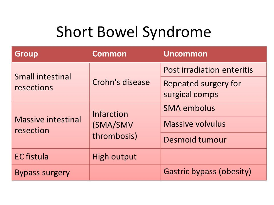 Short Bowel Syndrome Group Common Uncommon Small intestinal resections