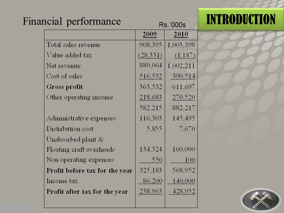 INTRODUCTION Financial performance Rs.'000s