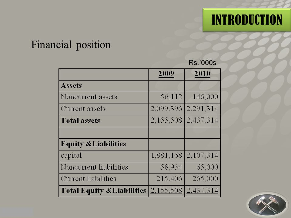 INTRODUCTION Financial position Rs.'000s