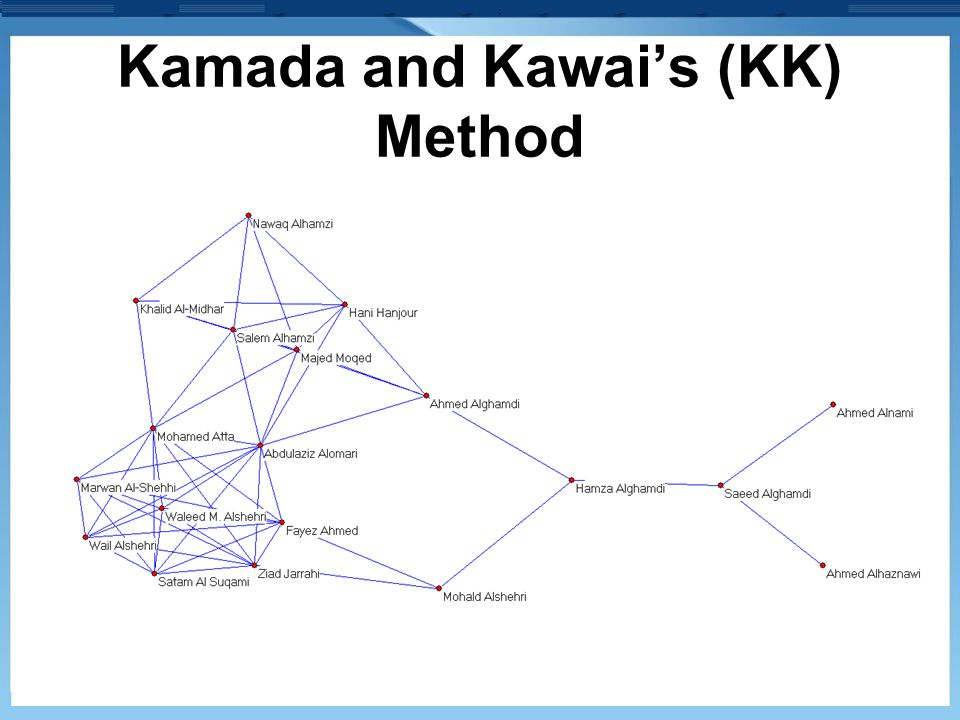 Kamada and Kawai's (KK) Method