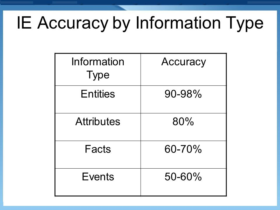 IE Accuracy by Information Type