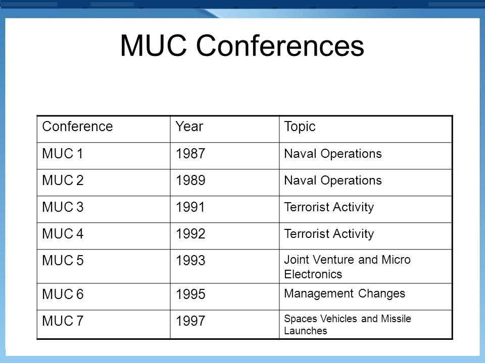 MUC Conferences Conference Year Topic MUC 1 1987 MUC 2 1989 MUC 3 1991
