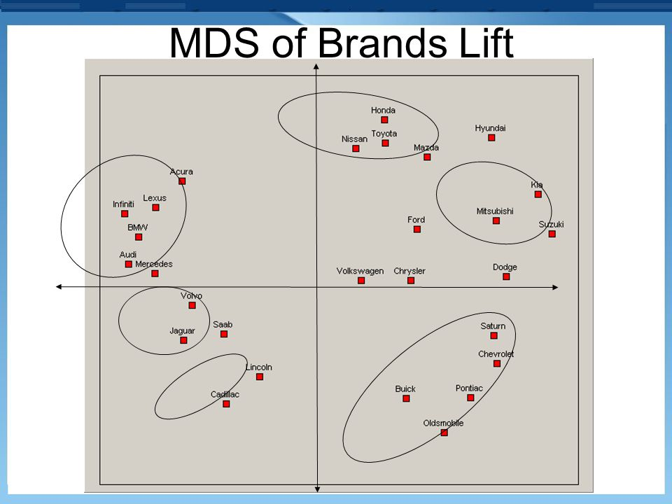 MDS of Brands Lift
