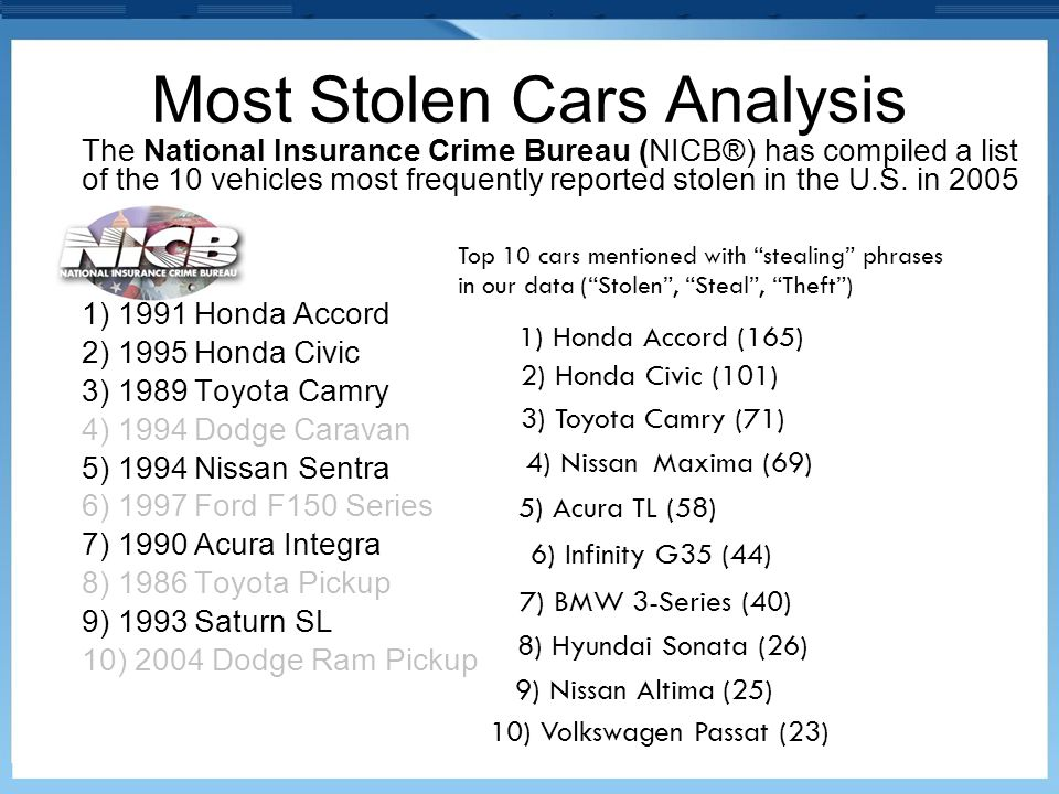 Most Stolen Cars Analysis