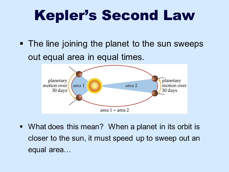 Kepler's Second Law The line joining the planet to the sun sweeps out equal area in equal times.