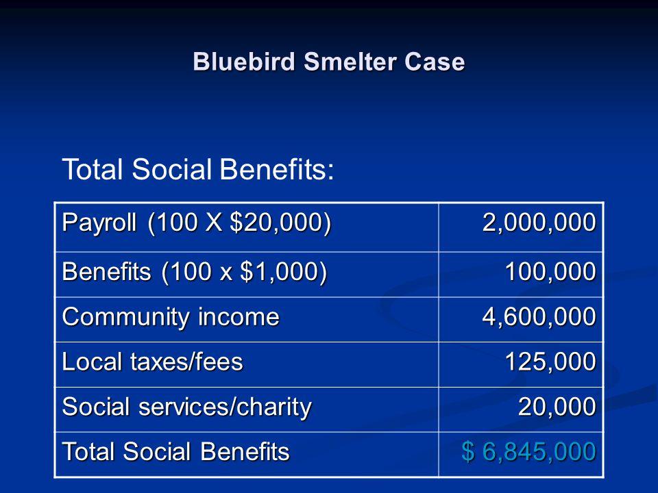 Total Social Benefits:
