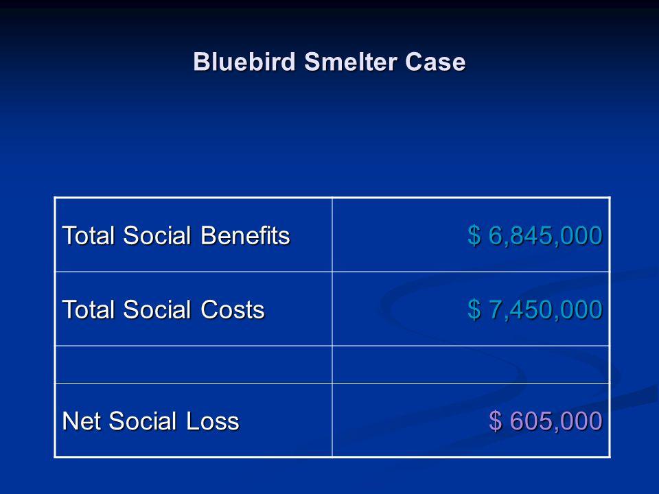 Bluebird Smelter Case Total Social Benefits. $ 6,845,000. Total Social Costs. $ 7,450,000. Net Social Loss.