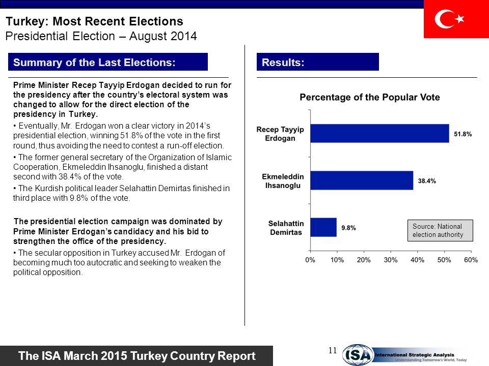 Turkey: Most Recent Elections Presidential Election – August 2014