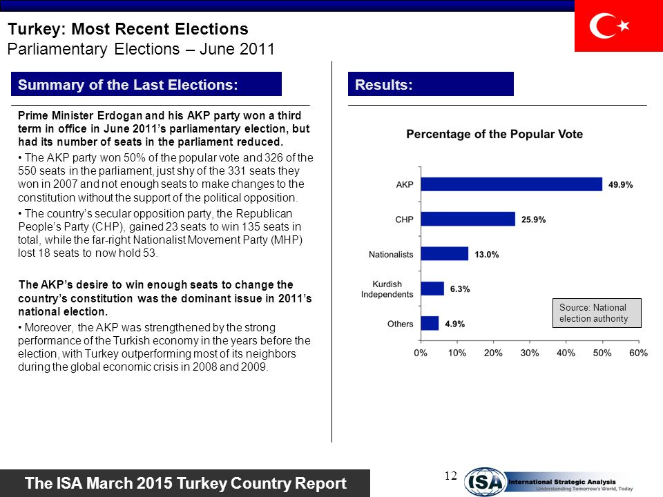 Turkey: Most Recent Elections Parliamentary Elections – June 2011