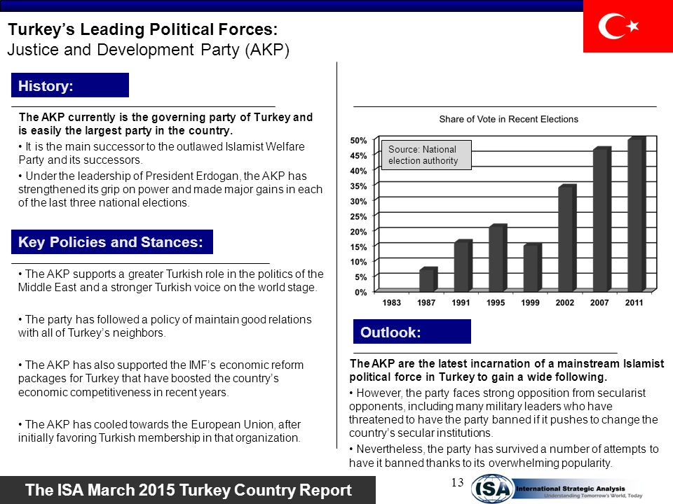 Turkey's Leading Political Forces: Justice and Development Party (AKP)
