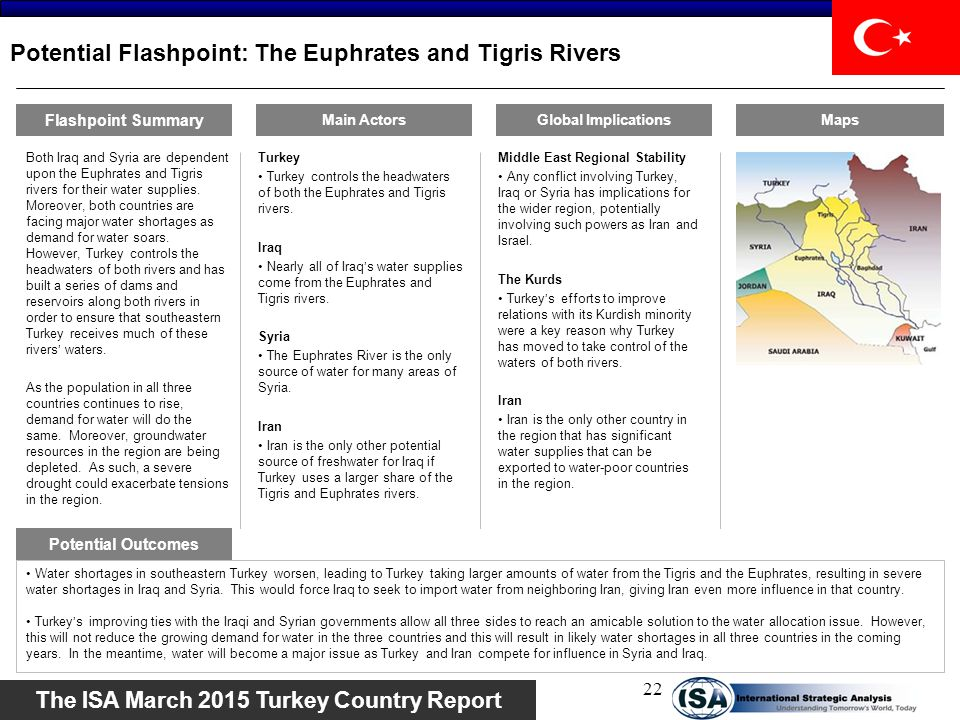 Potential Flashpoint: The Euphrates and Tigris Rivers
