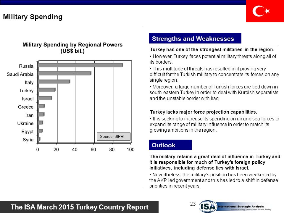 Military Spending Strengths and Weaknesses Outlook