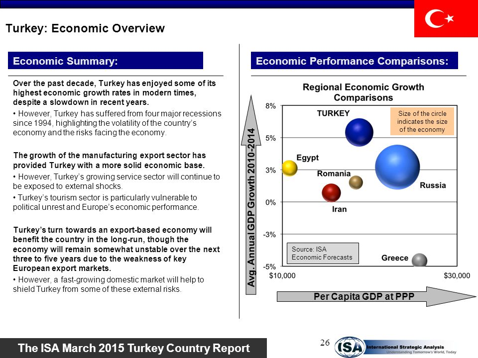 Turkey: Economic Overview