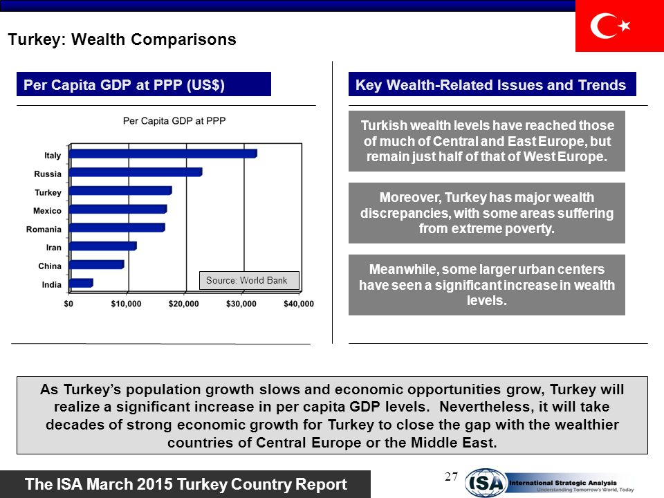 Turkey: Wealth Comparisons