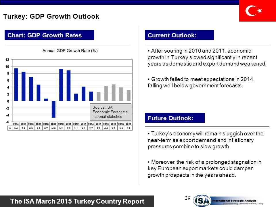 Turkey: GDP Growth Outlook