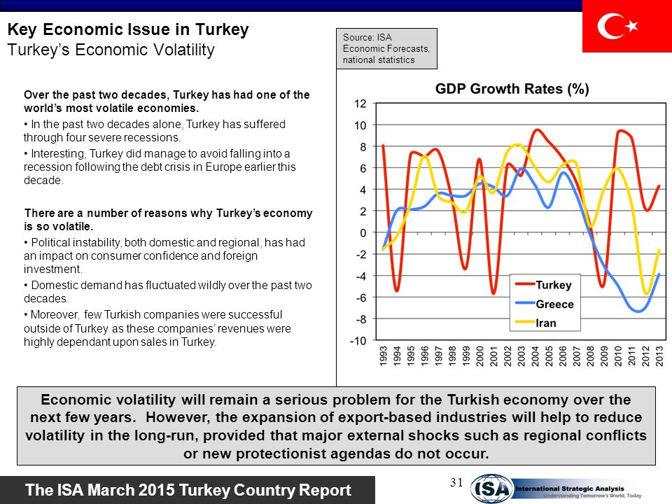 Key Economic Issue in Turkey Turkey's Economic Volatility