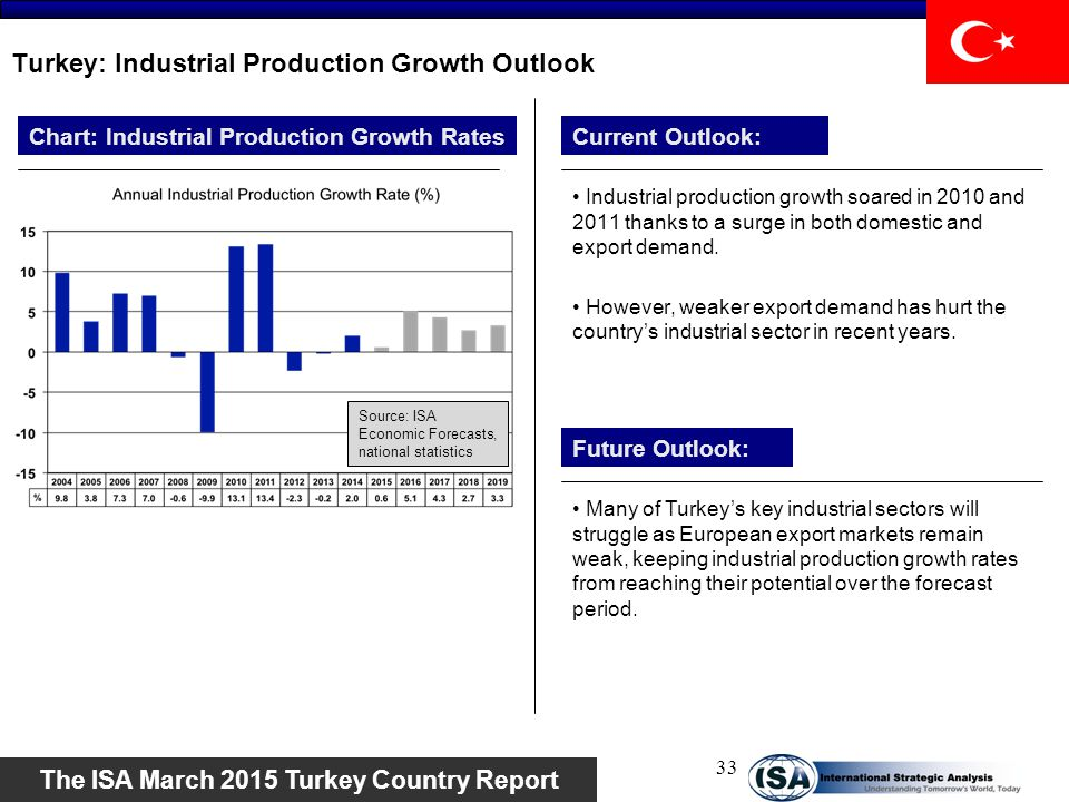 Turkey: Industrial Production Growth Outlook