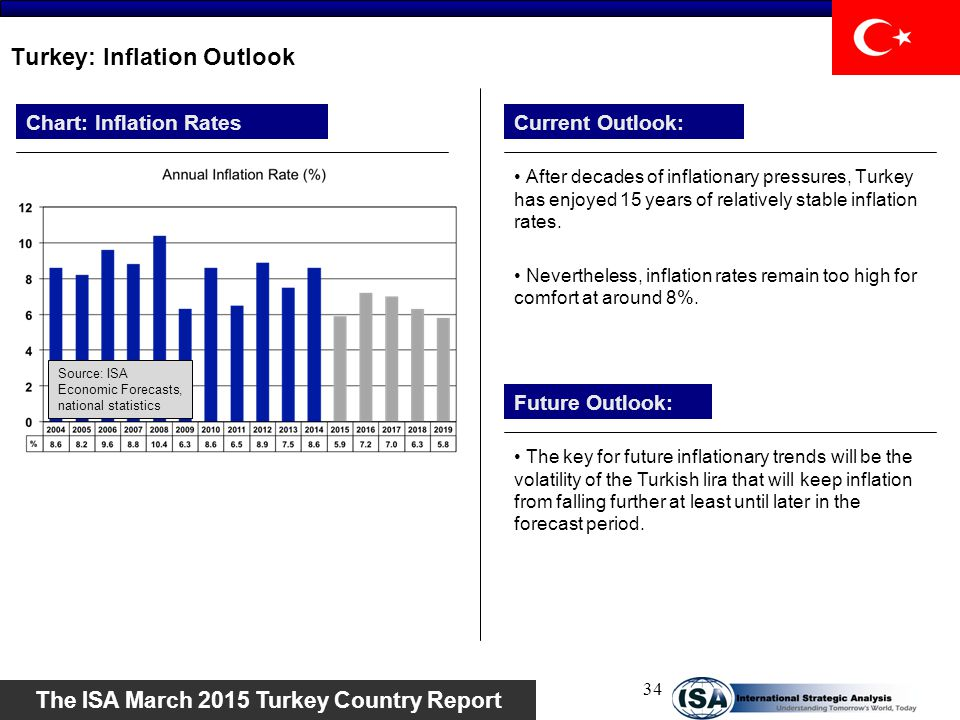 Turkey: Inflation Outlook