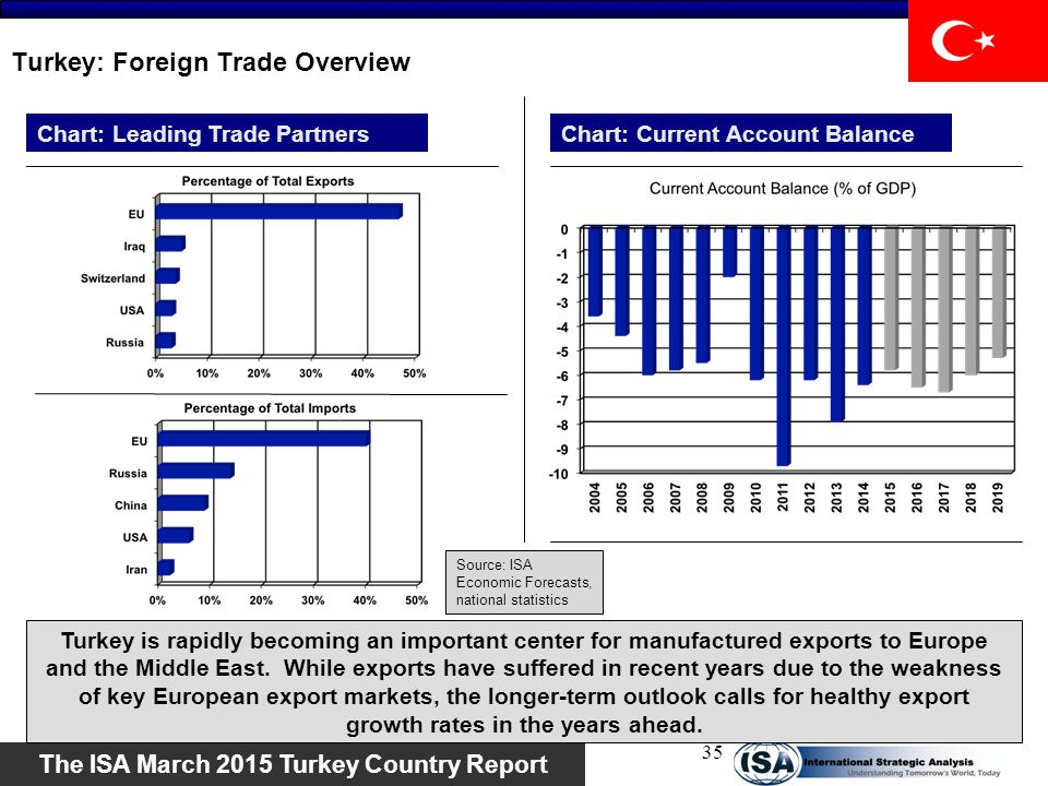 Turkey: Foreign Trade Overview