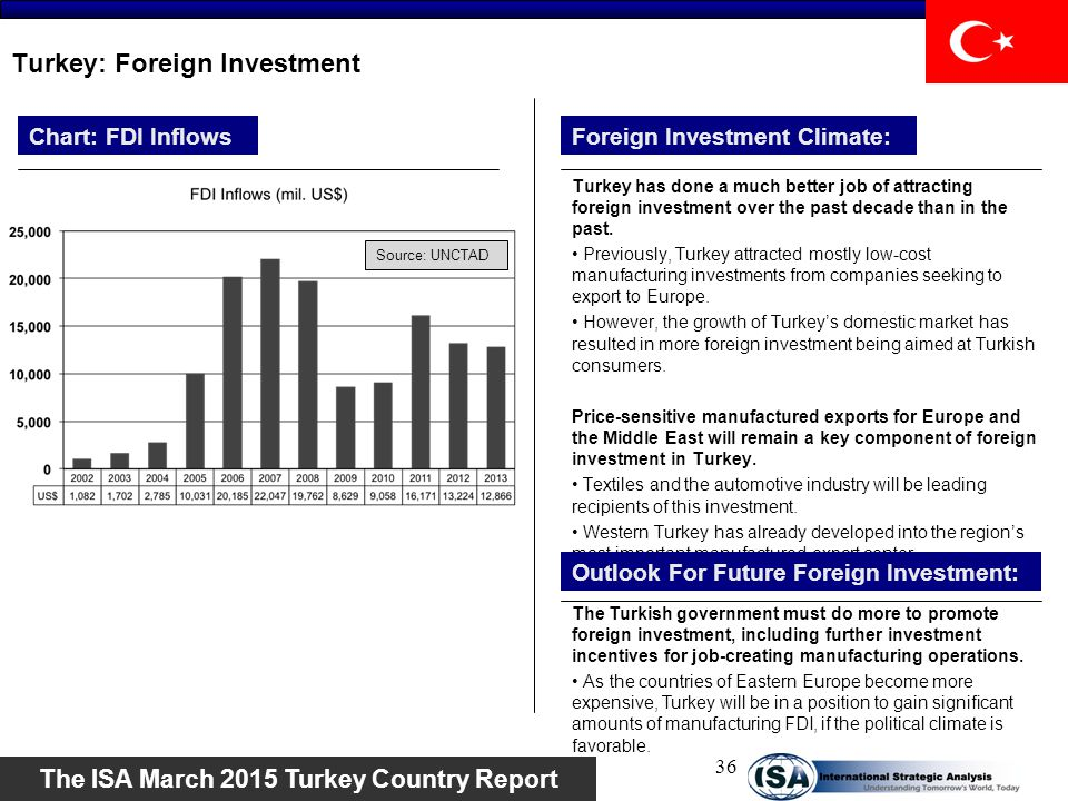 Turkey: Foreign Investment