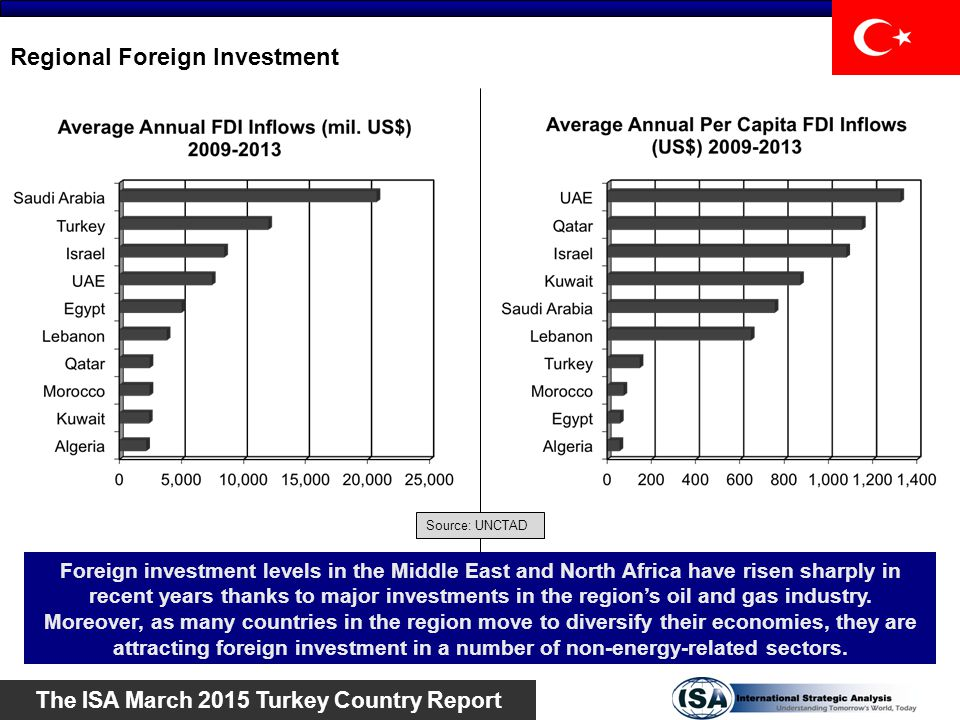 Regional Foreign Investment